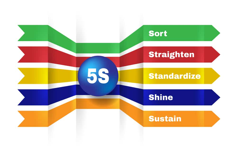 Picture describing the 5S Workplace Organization Methods with various colors for each method